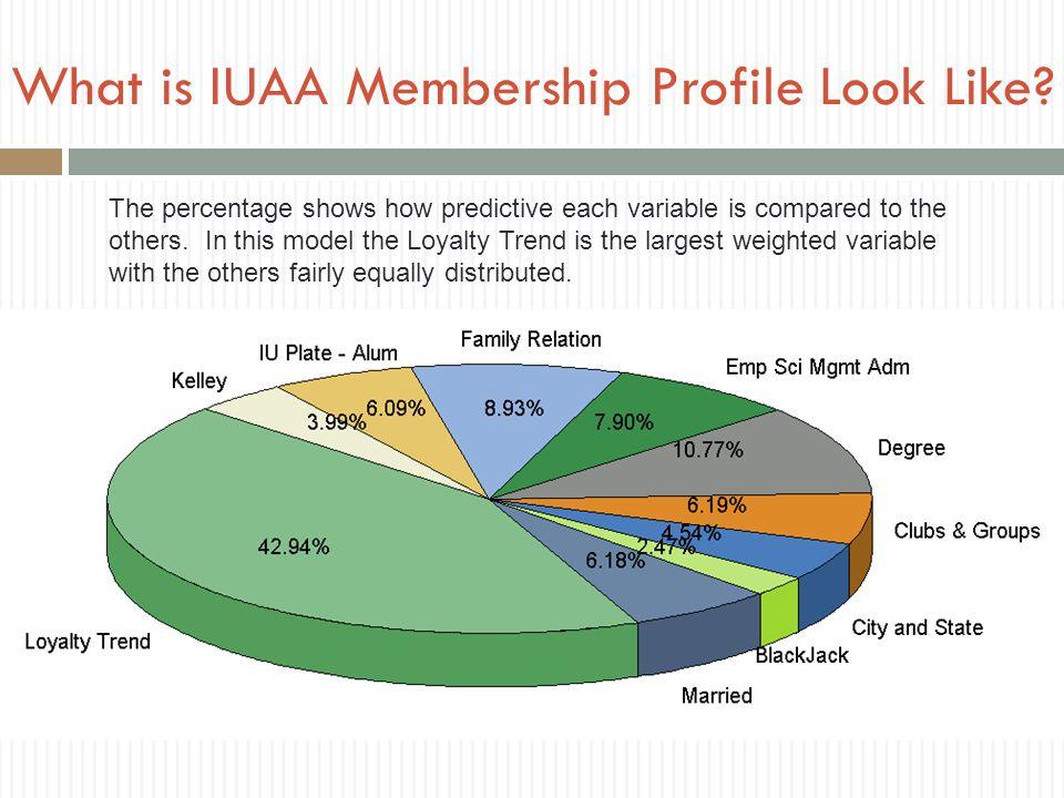 What is IUAA Membership Profile Look Like