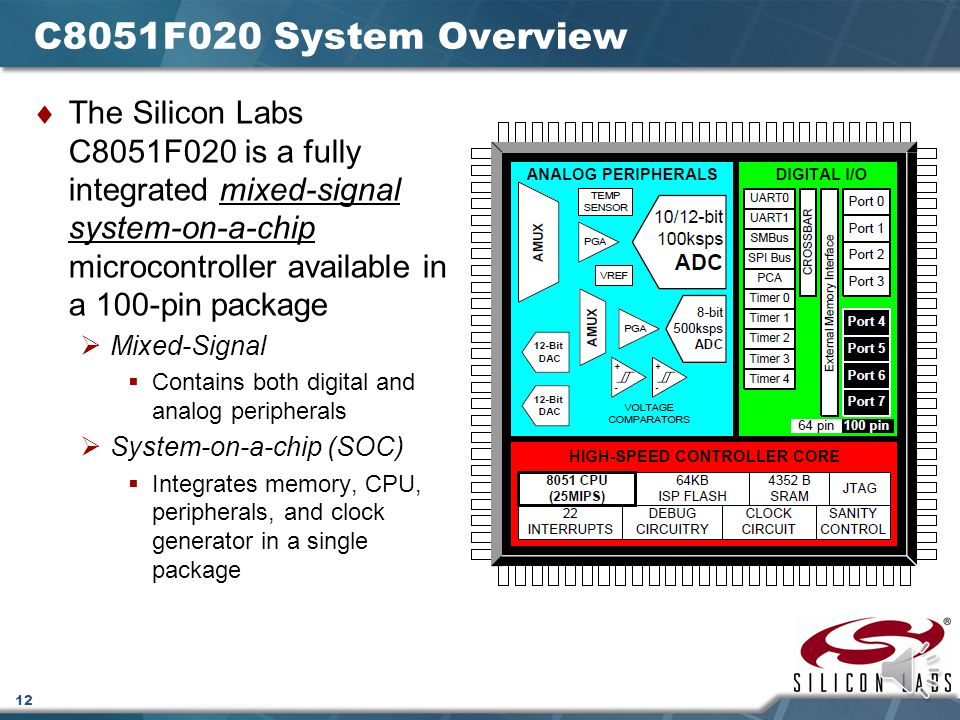 C8051F020 System Overview