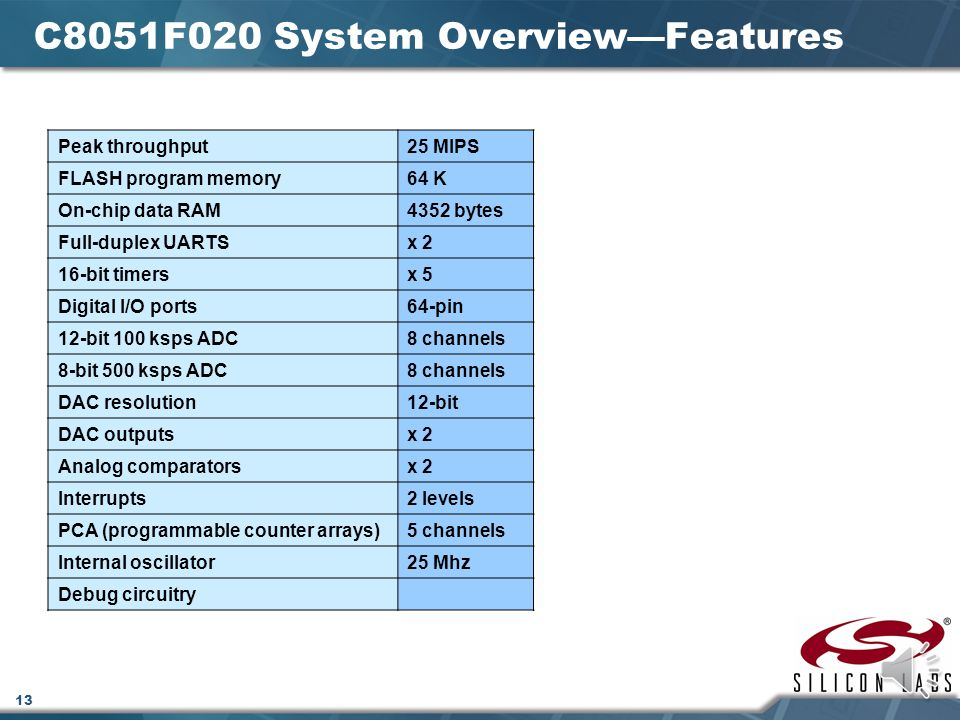 C8051F020 System Overview—Features