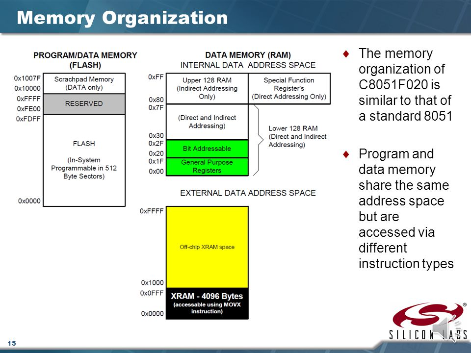 Memory Organization The memory organization of C8051F020 is similar to that of a standard 8051.