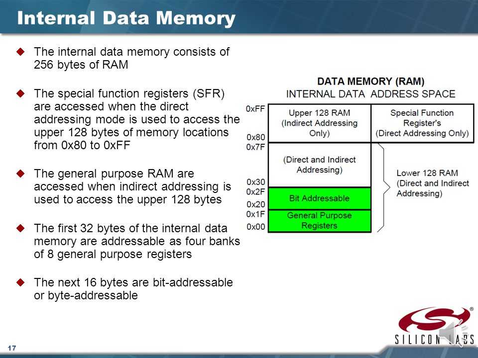 Internal Data Memory The internal data memory consists of 256 bytes of RAM.
