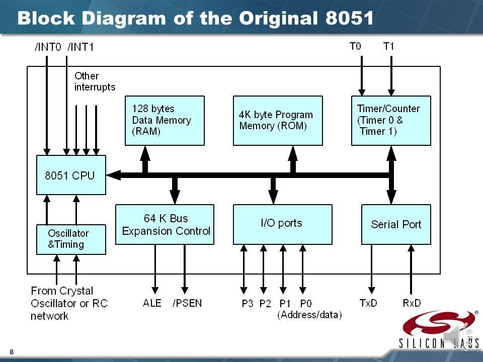 Block Diagram of the Original 8051