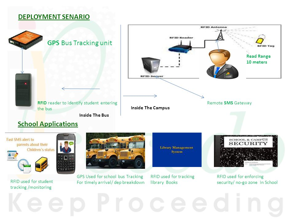 DEPLOYMENT SENARIO GPS Bus Tracking unit School Applications