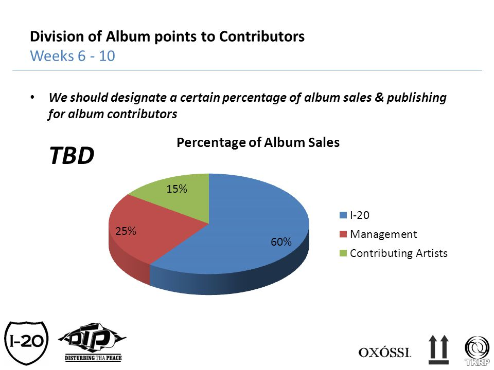 Division of Album points to Contributors Weeks 6 - 10