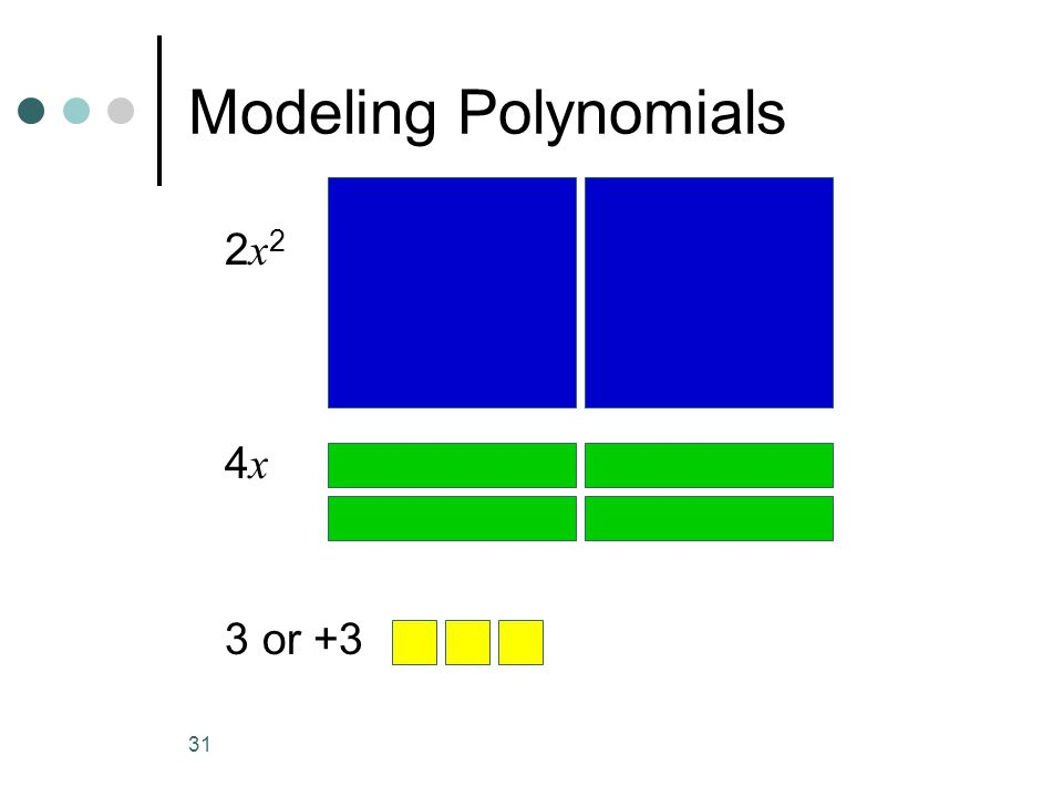 Modeling Polynomials 2x2 4x 3 or +3