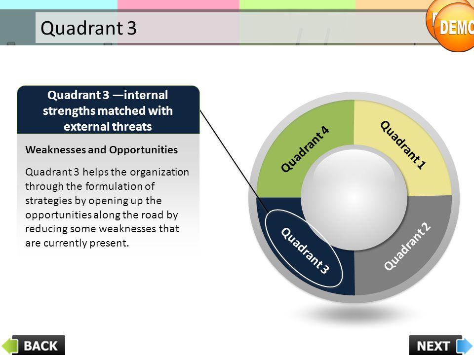 Quadrant 3 —internal strengths matched with external threats