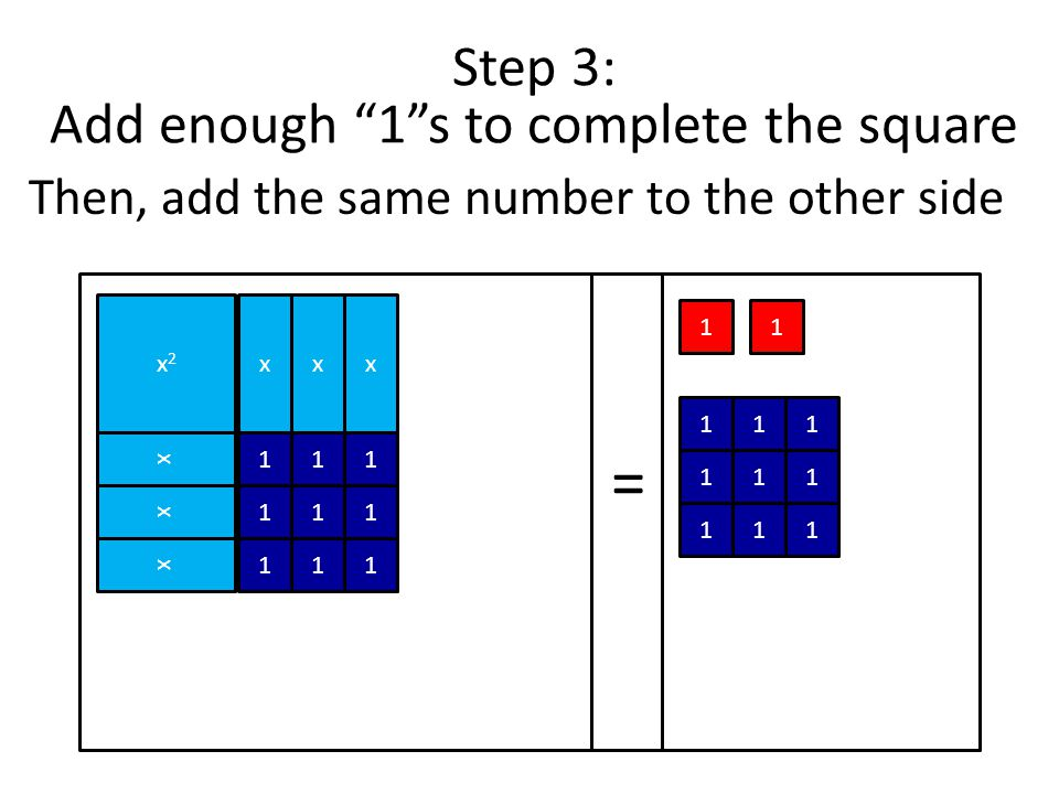 Step 3: Add enough 1 s to complete the square