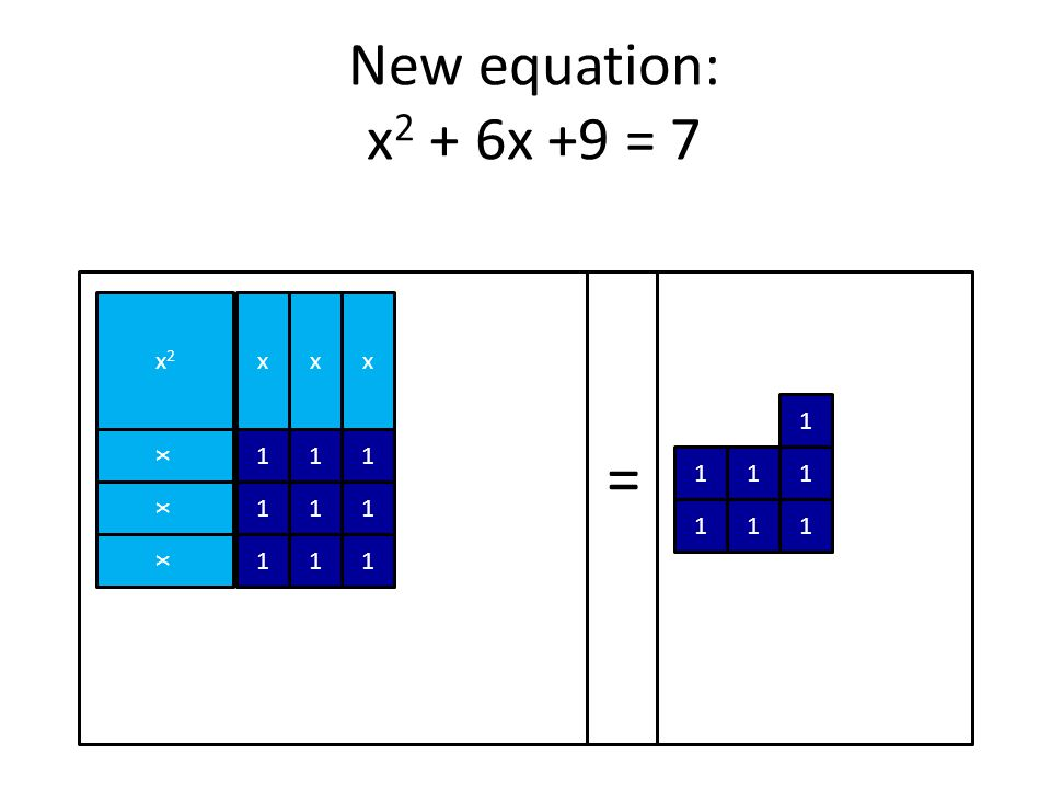 = New equation: x2 + 6x +9 = 7 x2 x x x x 1 1 1 1 x 1 1 1 1 1 1 x 1 1