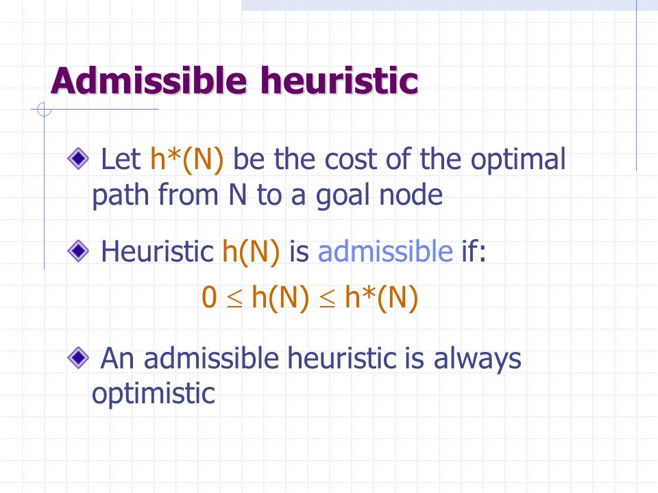 Admissible heuristic Let h*(N) be the cost of the optimal path from N to a goal node.