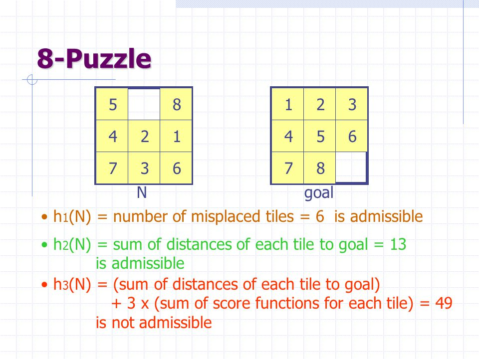 8-Puzzle 1. 2. 3. 4. 5. 6. 7. 8. 1. 2. 3. 4. 5. 6. 7. 8. N. goal. h1(N) = number of misplaced tiles = 6 is admissible.