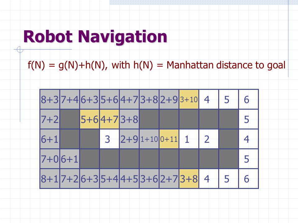 Robot Navigation f(N) = g(N)+h(N), with h(N) = Manhattan distance to goal. 7+2. 8+3. 2. 1. 5. 8.