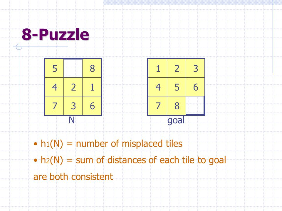 8-Puzzle 1. 2. 3. 4. 5. 6. 7. 8. 1. 2. 3. 4. 5. 6. 7. 8. N. goal. h1(N) = number of misplaced tiles.