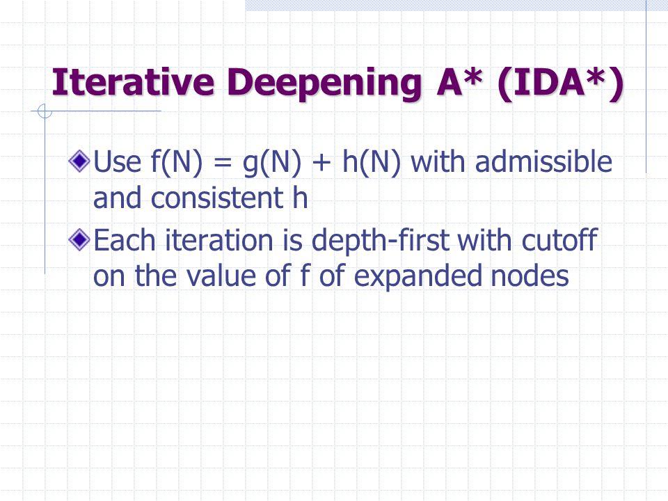 Iterative Deepening A* (IDA*)