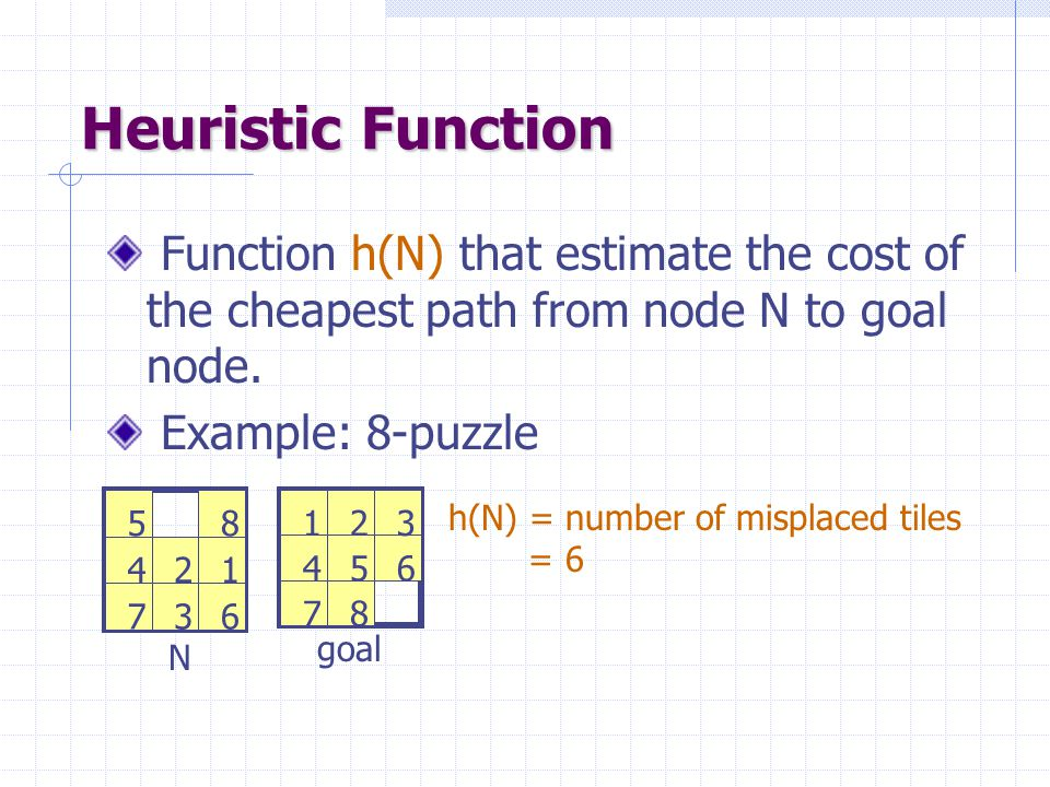 Heuristic Function Function h(N) that estimate the cost of the cheapest path from node N to goal node.