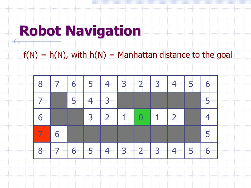 Robot Navigation f(N) = h(N), with h(N) = Manhattan distance to the goal 2 1 5 8 7 3 4 6