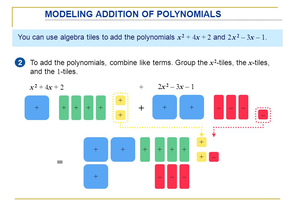 + = MODELING ADDITION OF POLYNOMIALS