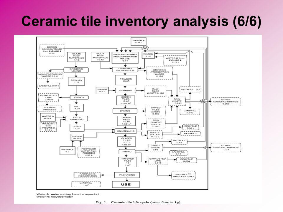 Ceramic tile inventory analysis (6/6)