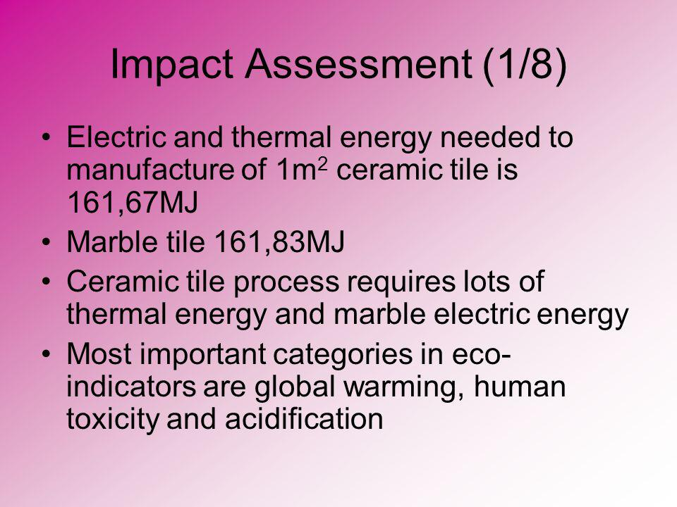Impact Assessment (1/8) Electric and thermal energy needed to manufacture of 1m2 ceramic tile is 161,67MJ.