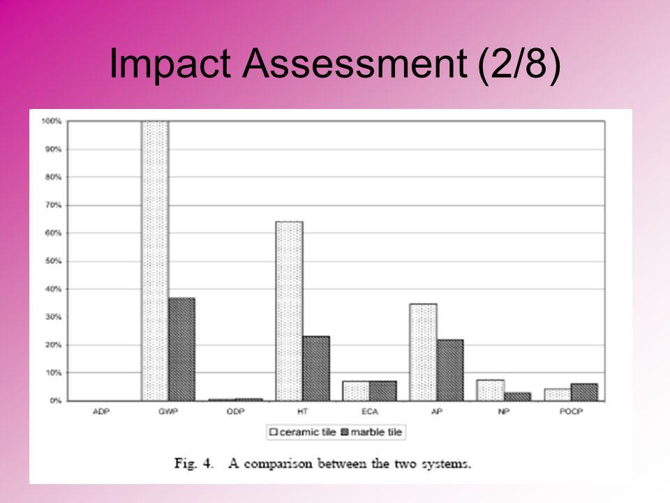 Impact Assessment (2/8)