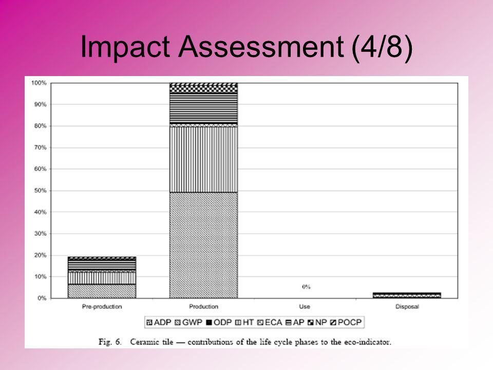 Impact Assessment (4/8)
