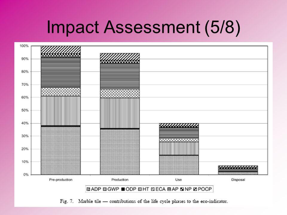 Impact Assessment (5/8)