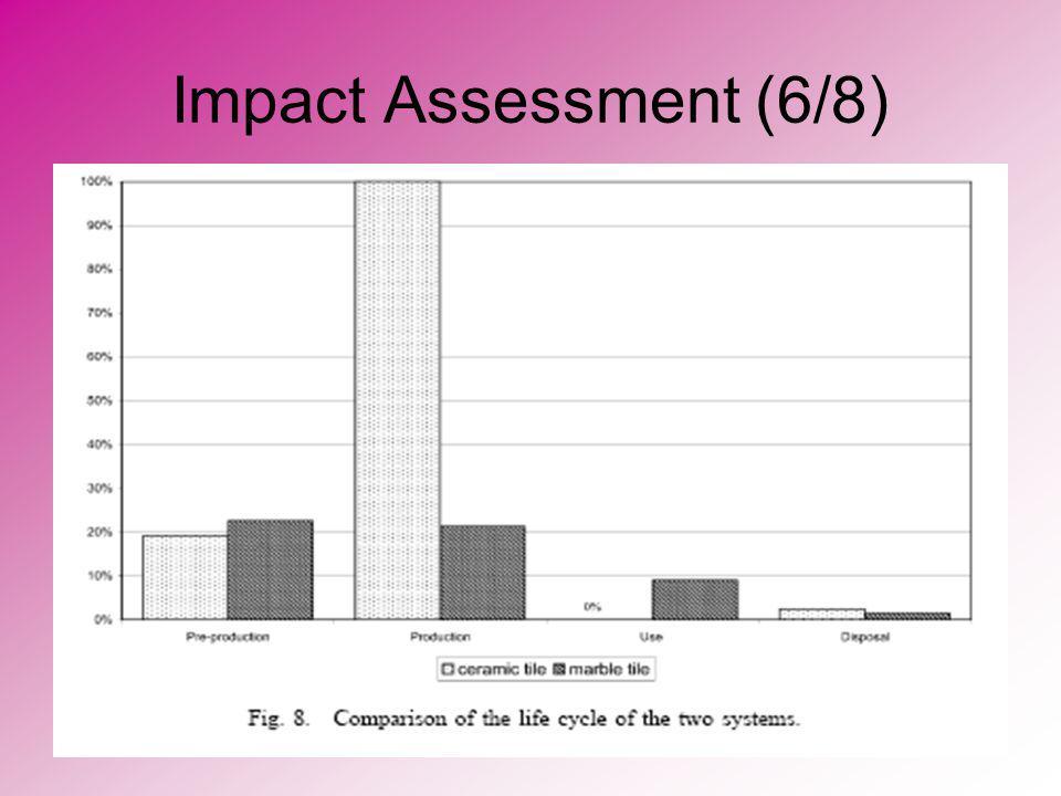 Impact Assessment (6/8)