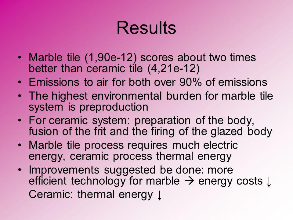 Results Marble tile (1,90e-12) scores about two times better than ceramic tile (4,21e-12) Emissions to air for both over 90% of emissions.