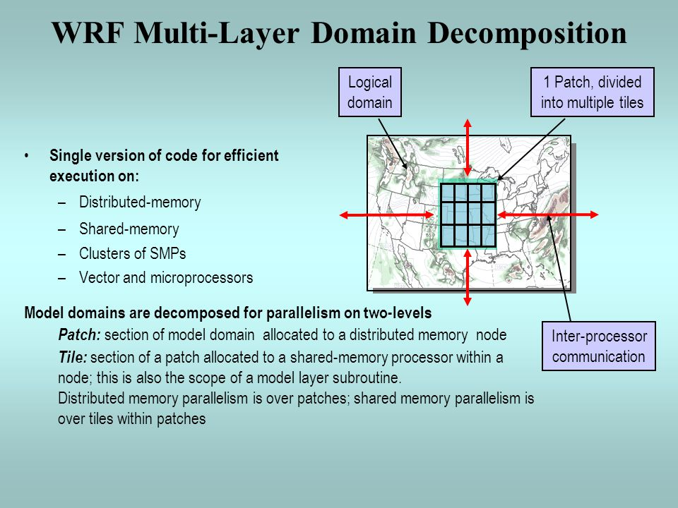 WRF Multi-Layer Domain Decomposition