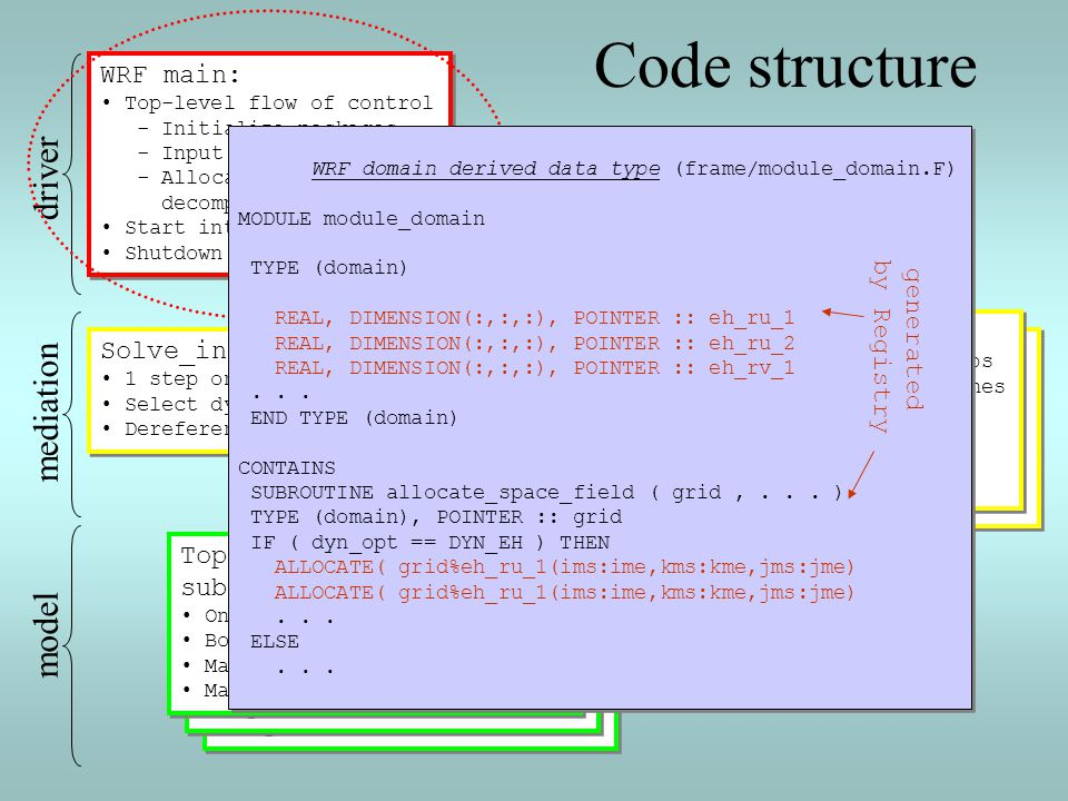 Code structure driver mediation model Solve_interface: Integrate:
