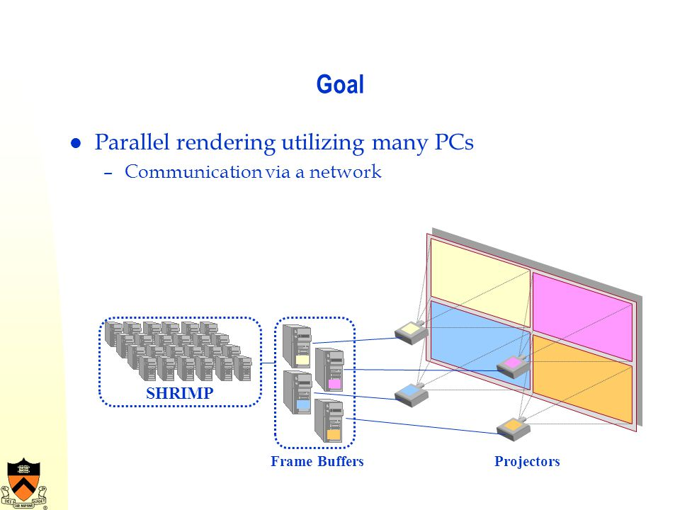 Goal Parallel rendering utilizing many PCs Communication via a network