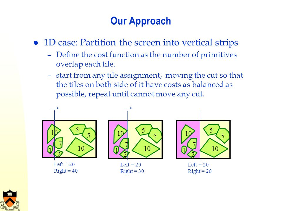 Our Approach 1D case: Partition the screen into vertical strips