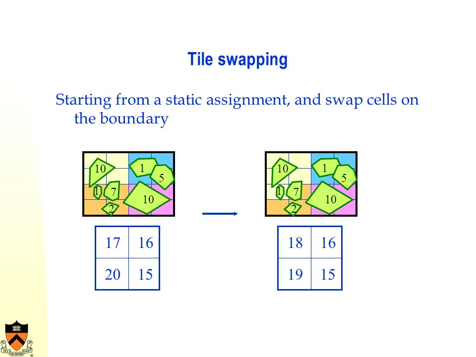 Tile swapping Starting from a static assignment, and swap cells on the boundary. 10. 7. 1. 2. 5.