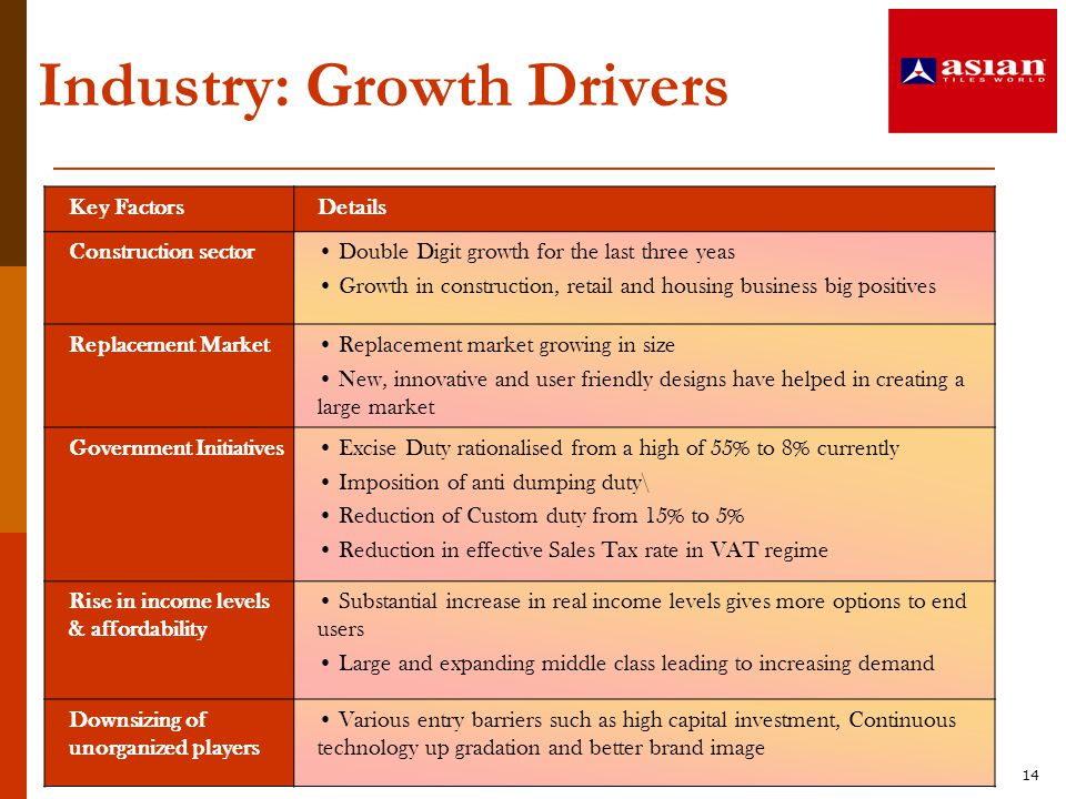 Industry: Growth Drivers