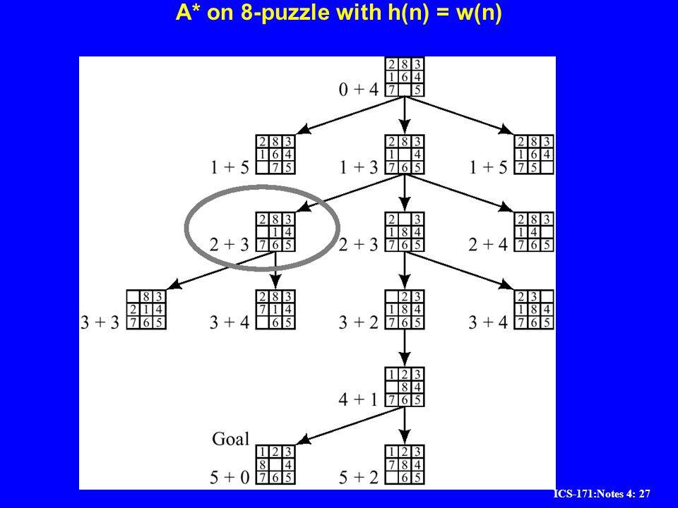 A* on 8-puzzle with h(n) = w(n)