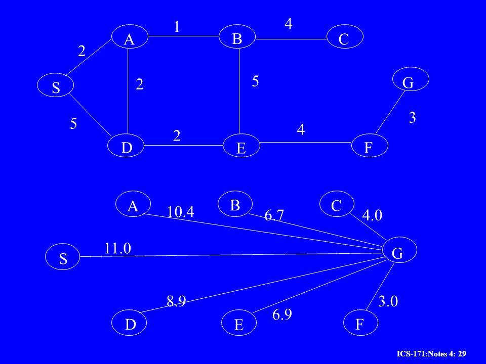 1 4 A B C 2 5 2 G S 3 5 4 2 D E F S G A B D E C F 4.0 6.7 10.4 11.0 8.9 6.9 3.0