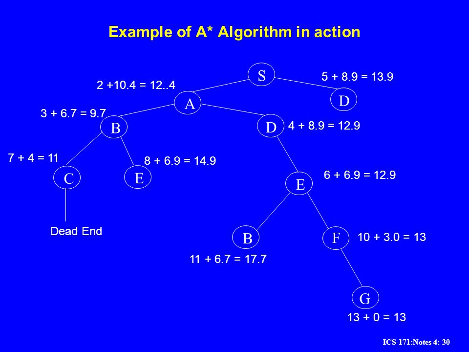 Example of A* Algorithm in action