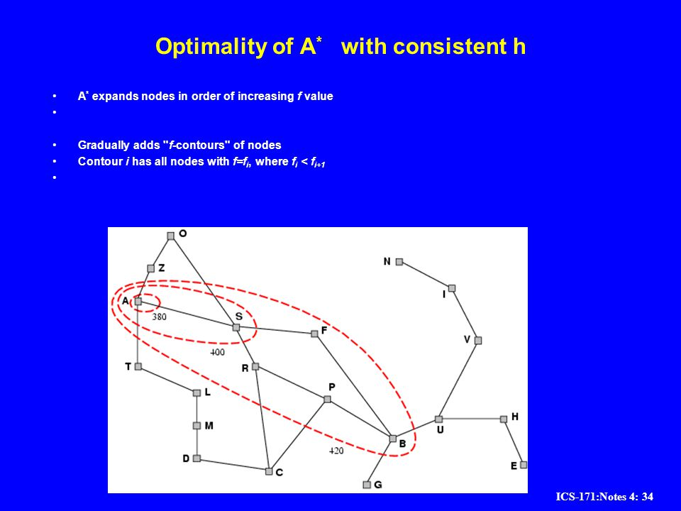 Optimality of A* with consistent h
