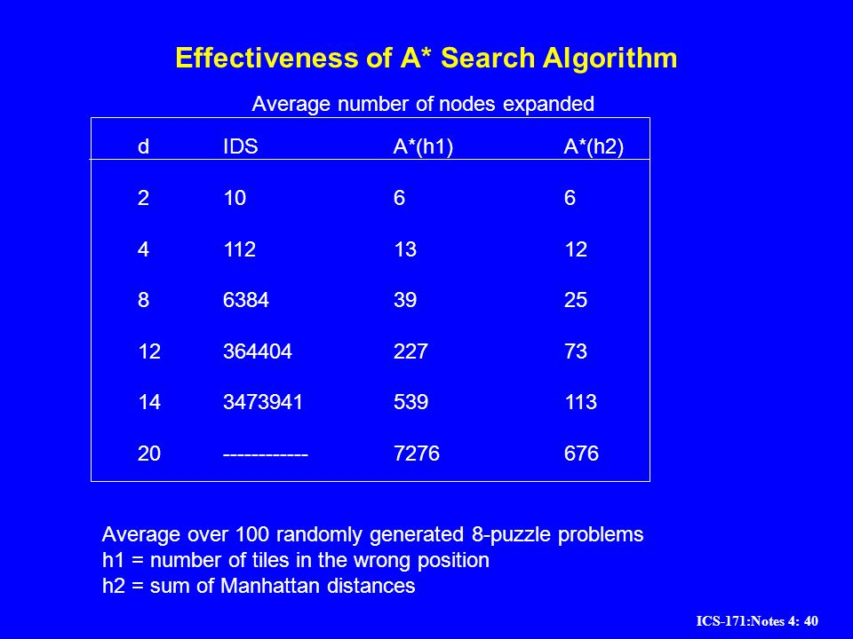 Effectiveness of A* Search Algorithm