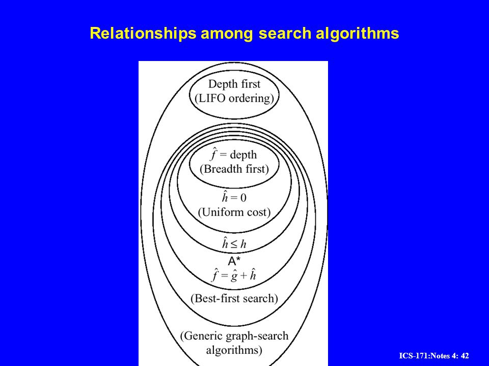 Relationships among search algorithms