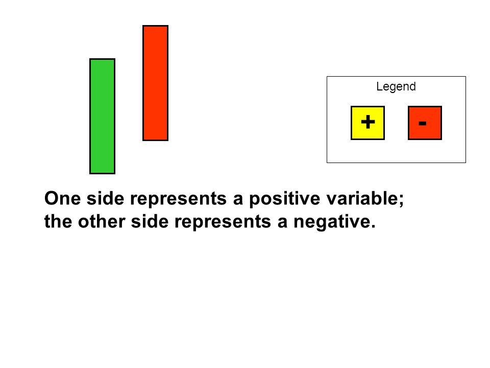 + - One side represents a positive variable;