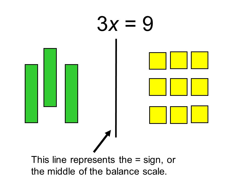3x = 9 This line represents the = sign, or the middle of the balance scale.