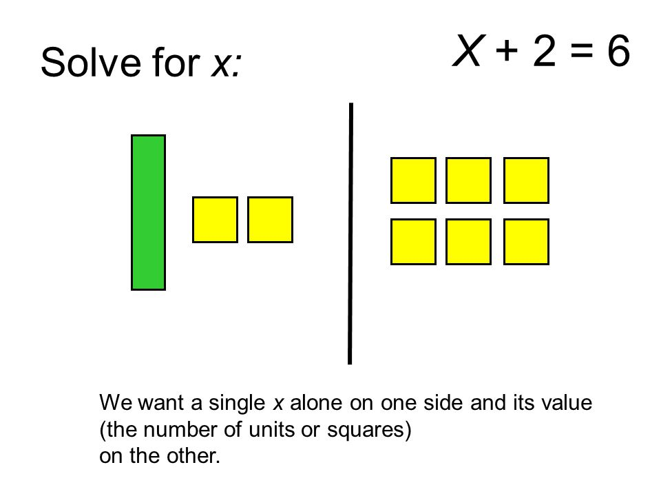 Solve for x: X + 2 = 6. We want a single x alone on one side and its value. (the number of units or squares)
