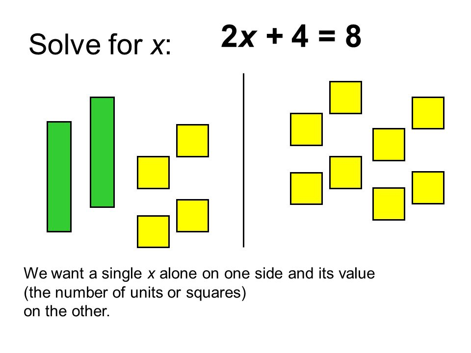 Solve for x: 2x + 4 = 8. We want a single x alone on one side and its value. (the number of units or squares)