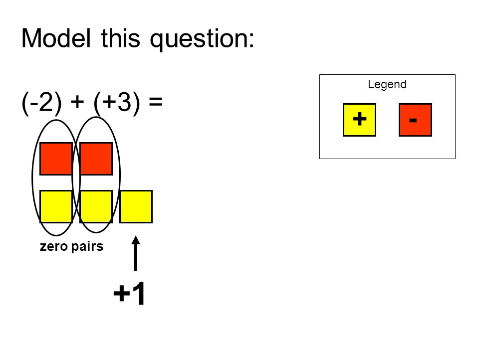 Model this question: (-2) + (+3) =
