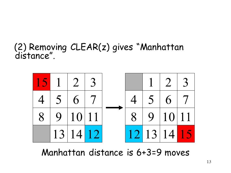 Manhattan distance is 6+3=9 moves