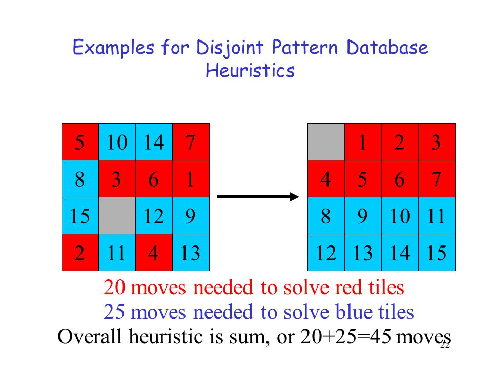 Examples for Disjoint Pattern Database Heuristics
