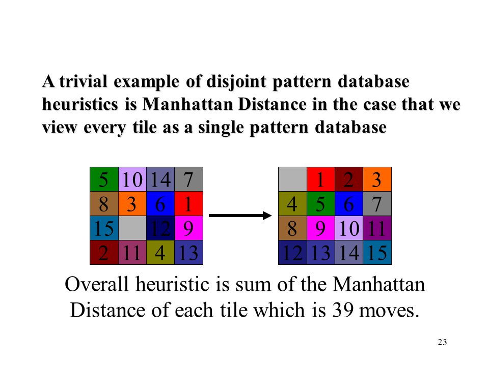 A trivial example of disjoint pattern database heuristics is Manhattan Distance in the case that we view every tile as a single pattern database