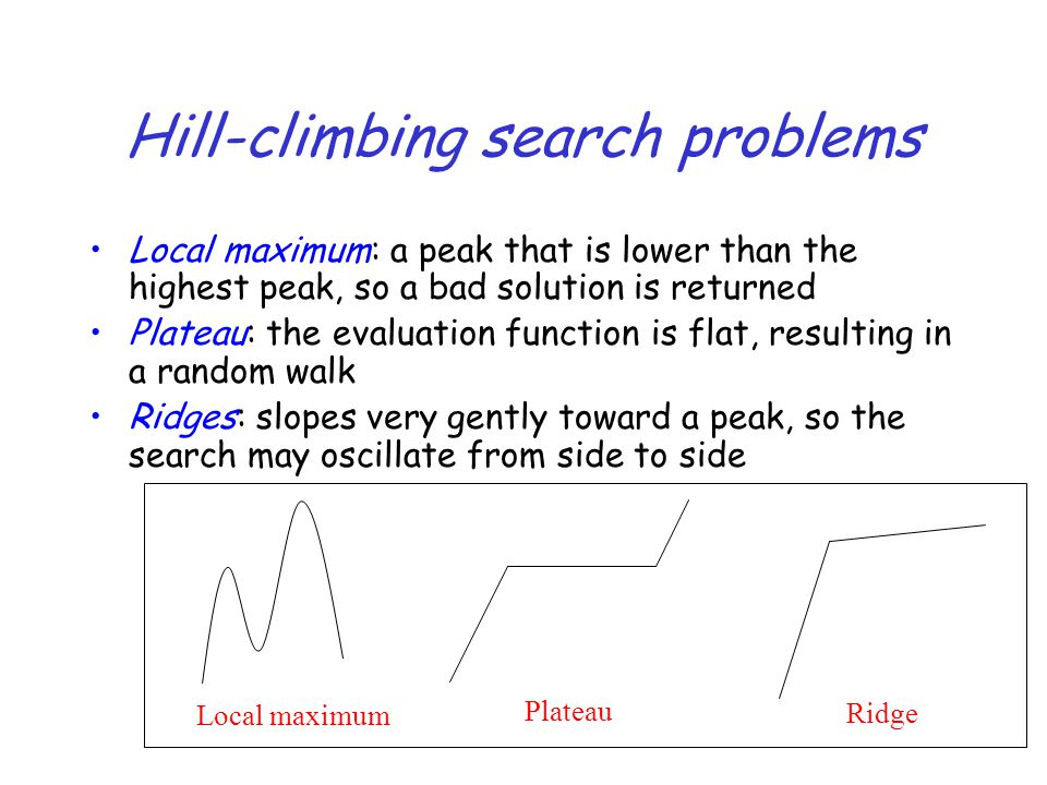 Hill-climbing search problems