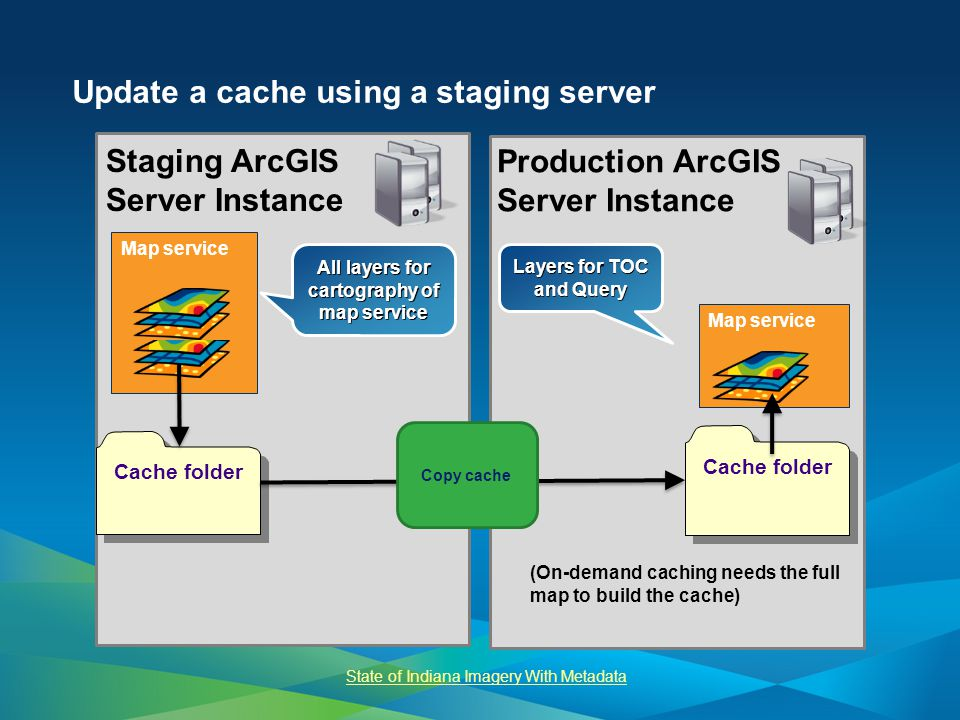 Update a cache using a staging server