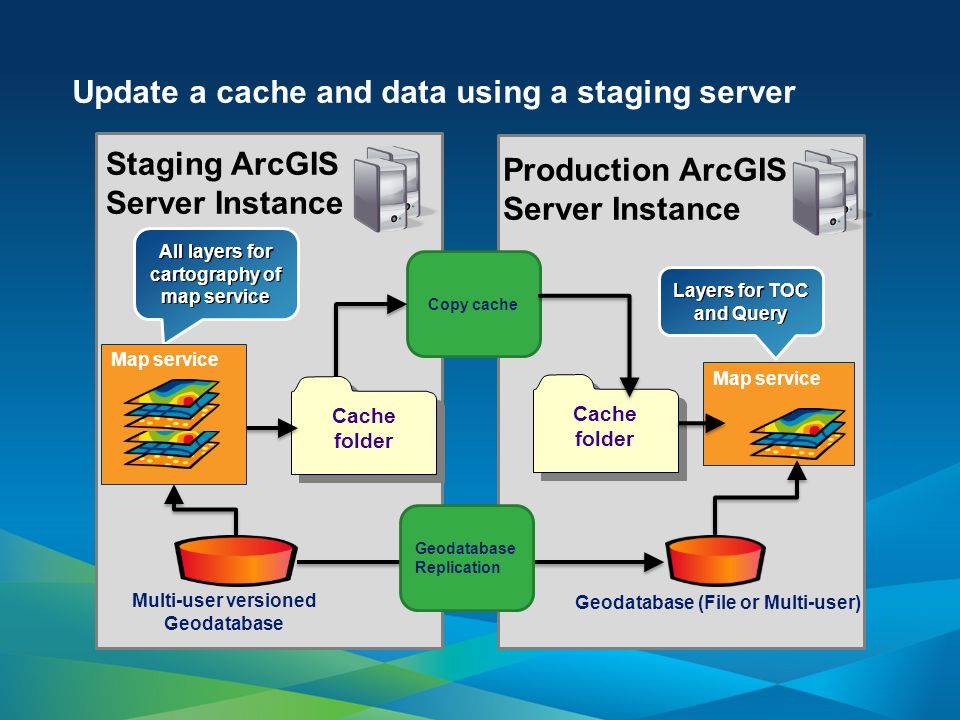Update a cache and data using a staging server